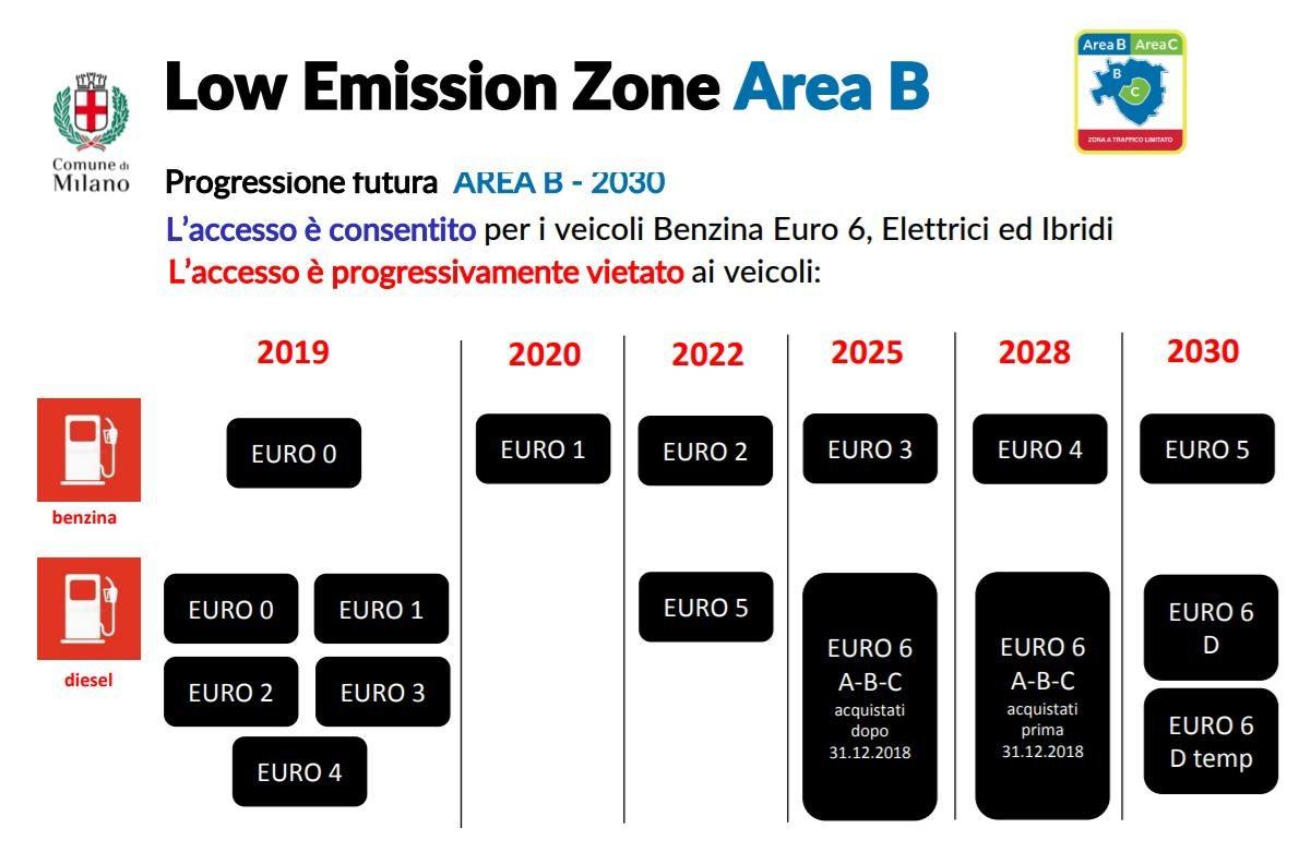 eCarico Milano limiti traffico urbano
